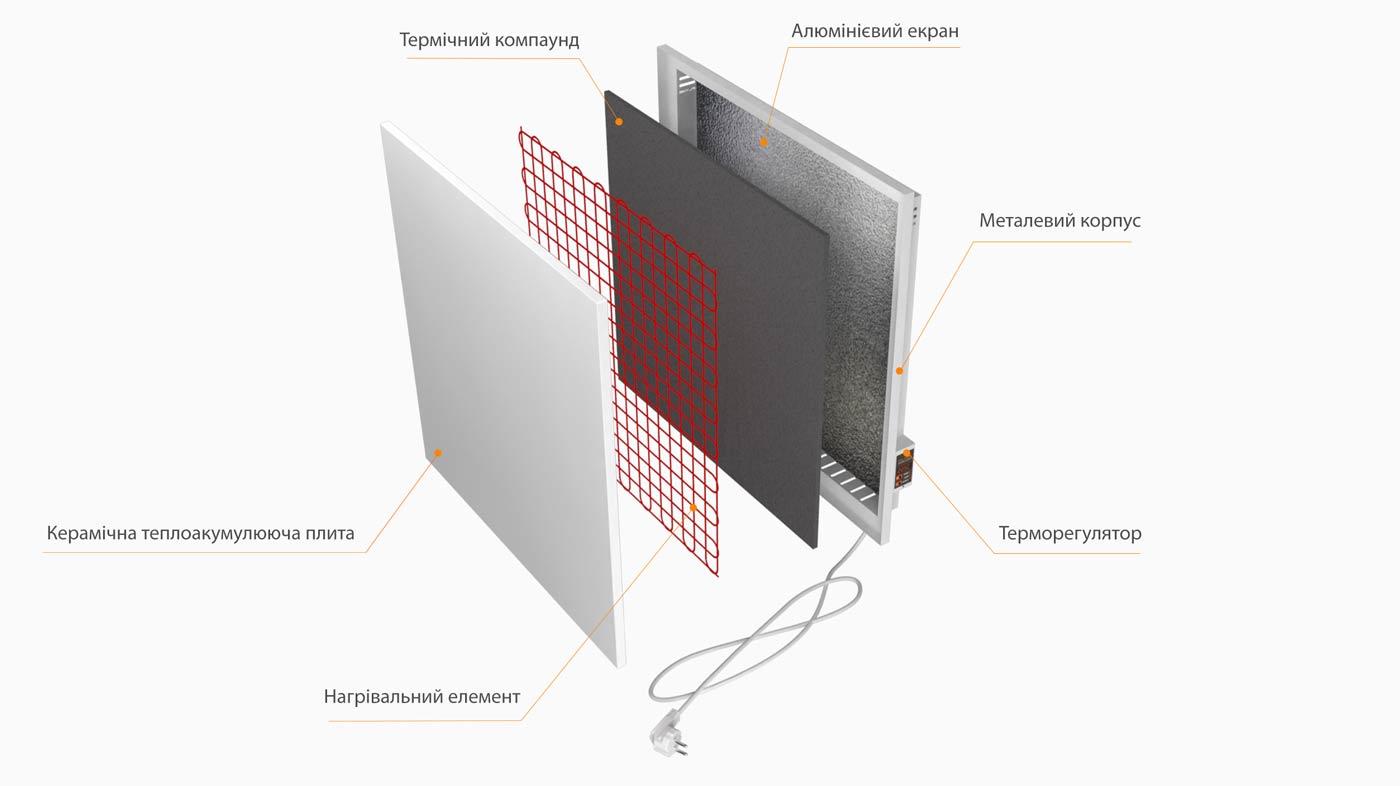 Будова керамічного обігрівача (панелі)