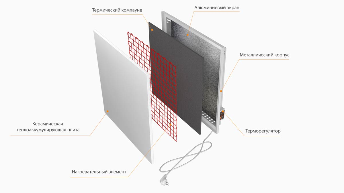 Строение керамической панели